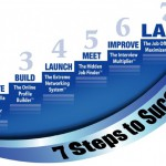 Follow these steps to a Successful Future