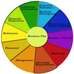 Setting up goals and objectives you want your business to achieve